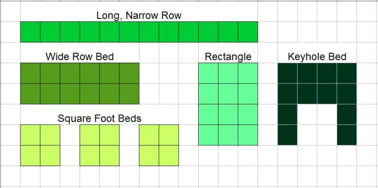 Garden Bed Possibilities